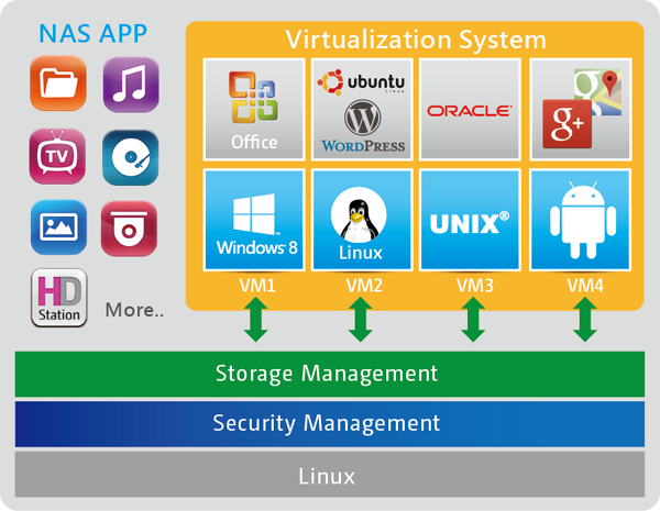 Virtualization-Station_en