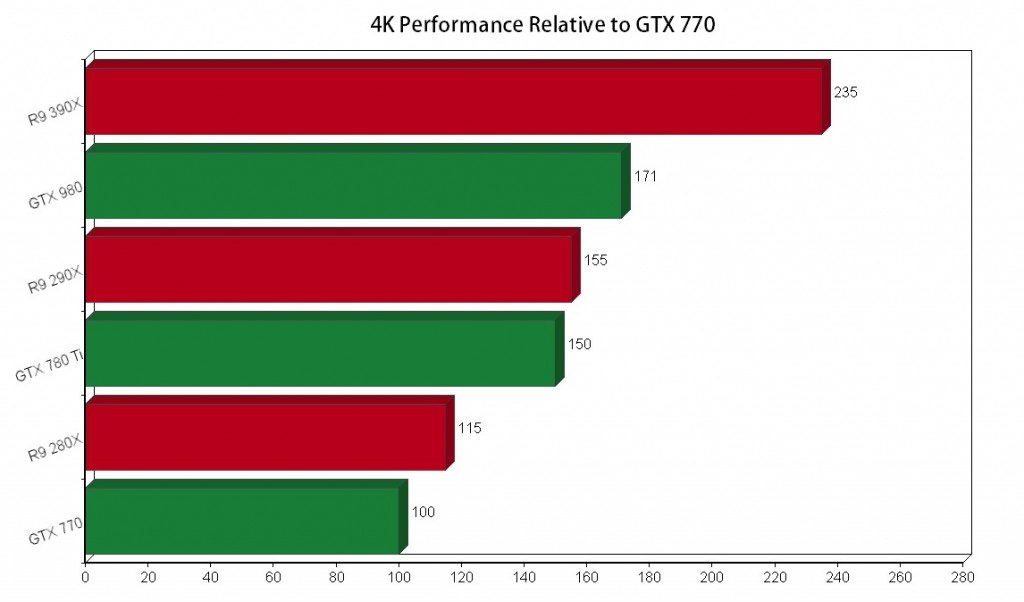 Performance-Estimation-r9-390x