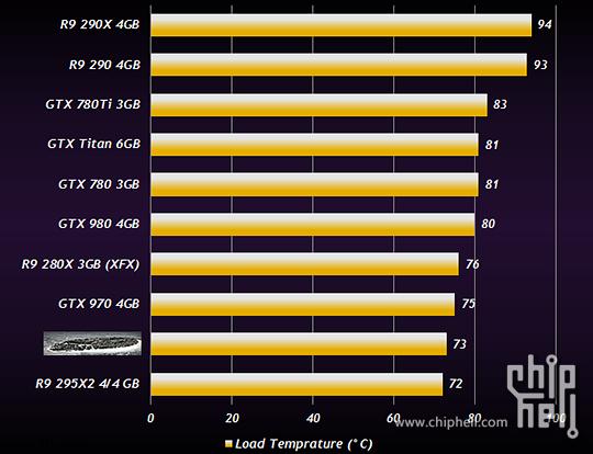 R9-380-temperature
