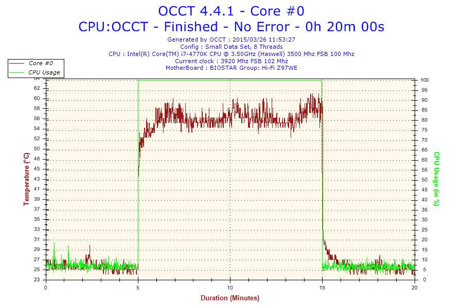 2015-03-26-11h53-Temperature-Core #0