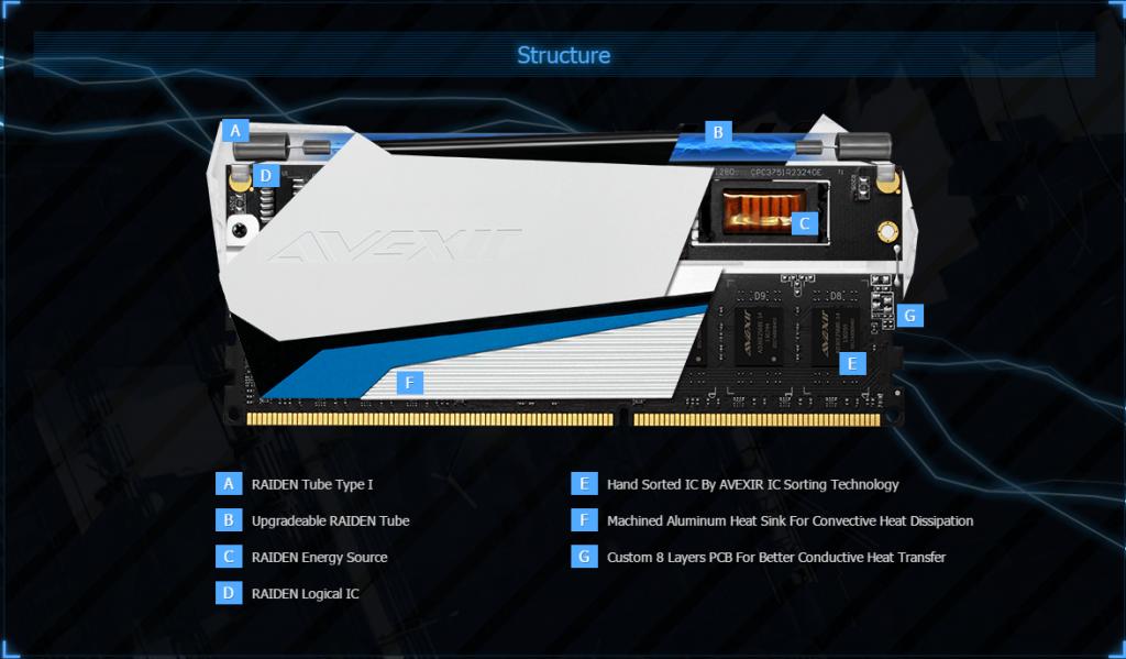 Avexir-Raiden-DDR3-3