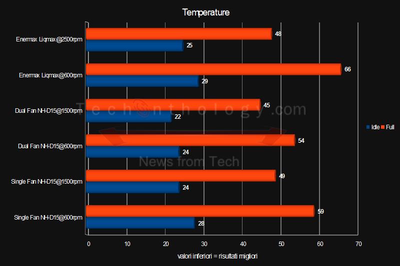 NH-d15-temperature
